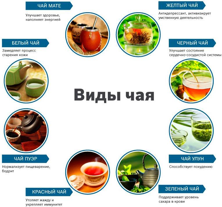 какой чай окисляется в наибольшей степени